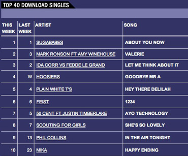 Official UK Downloads chart - Week Starting Oct 15
