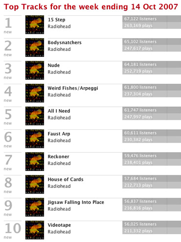 Last Fm Global Tracks Chart Week Ending Oct 14
