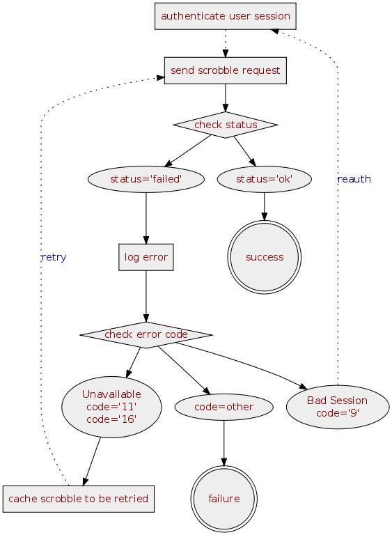 https://cdn.last.fm/images/scrobbling-error-handling.png